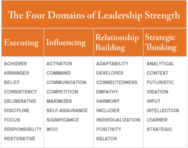 for_domains_of_Leadership