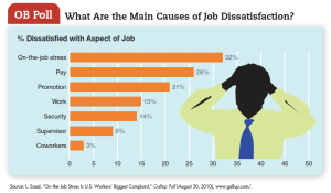 Causes_of_job_Dessatisfaction