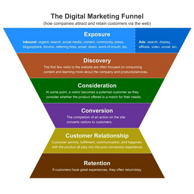Digital_Marketing_funnel