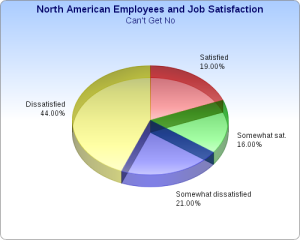 JOB_DISSATISFACTION_IN_USA