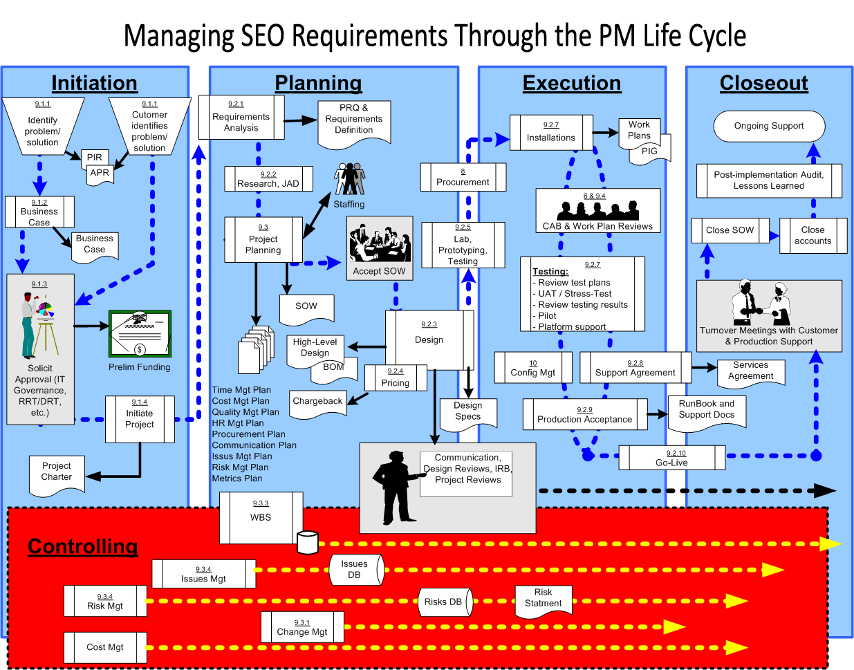Managing_SEO_Requirements_Through_the PMP_Life_Cycle