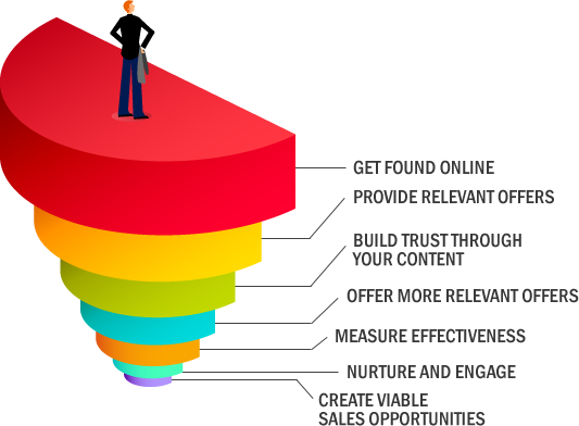 New Client A Quick Road Map To Get Your Seo And Social Marketing