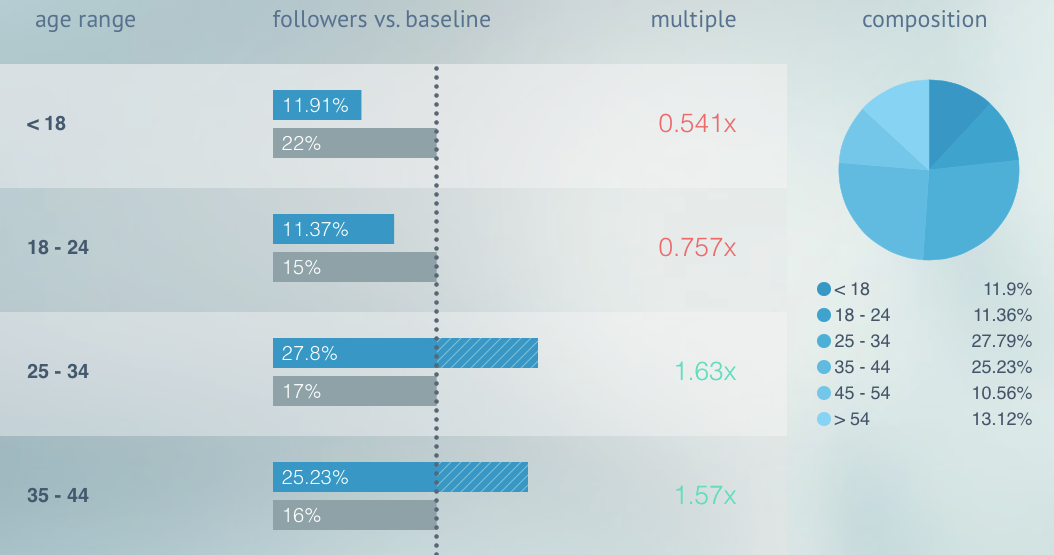 Demographic_Age twitter followers