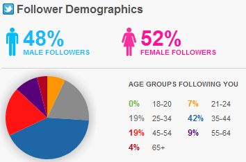 Twitter_followers_Demographic_tool