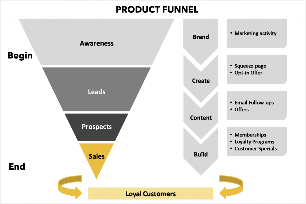product_funnel_bluemediaconsulting